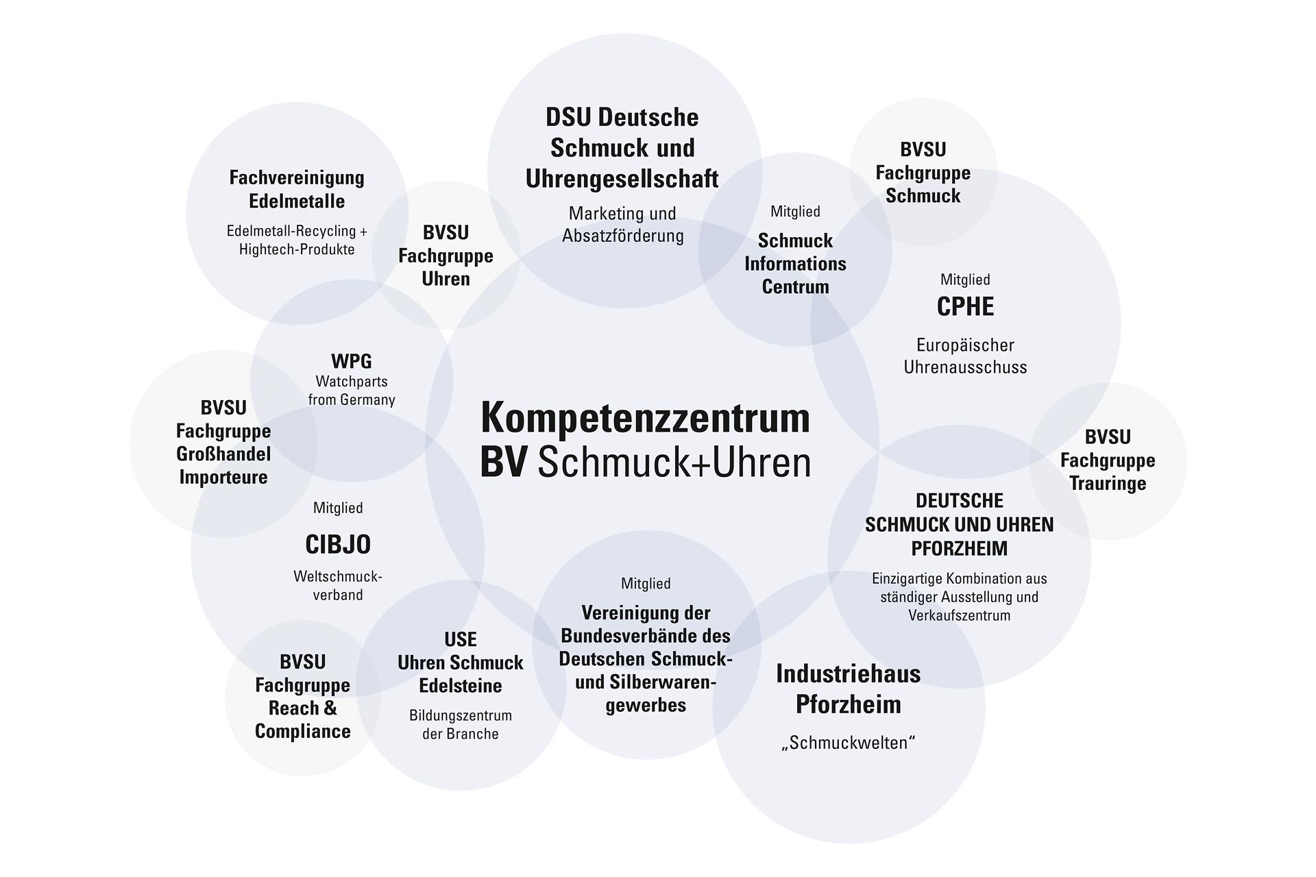 BVSU Netzwerk - Bundesverband Schmuck und Uhren