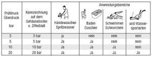 Pflegetipps Uhren Wasserdichtigkeit