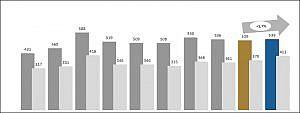 Bv Schmuck und Uhren Zahlen und Fakten