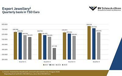 Starker Rückgang bei Export und Import der Schmuck- und Uhrenindustrie im 2. Quartal 2020