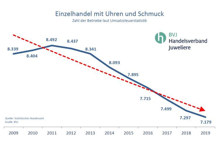 """BVJ-Pressemitteilung: """"Strukturveränderung im Handel"""""""