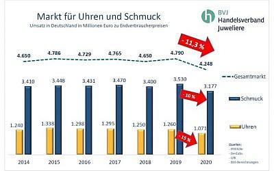 """BVJ-Pressemitteilung: """"Zweistelliger Umsatzrückgang in 2020"""""""